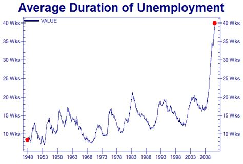 what is the average length of unemployment in the us jobless rate climbs to 9 2 dow drops 100 pts in first minute