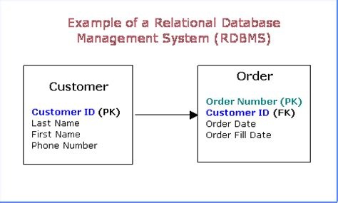 design guidelines for relational schema in dbms database design relational database management systems