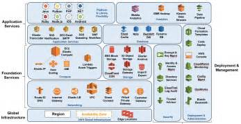 charming Aws Reference Architecture #1: aws-arch-overview-analytics-tl.jpg
