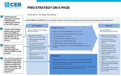 Technology Strategic Plan Template by Pmo Strategy On A Page Ceb