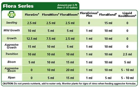 General Hydroponics Nutrients The Weed Scene Plant Feeding Schedule Template