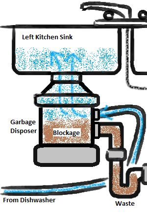 water coming up from sink file dishwasher wastewater coming up drain in sink png