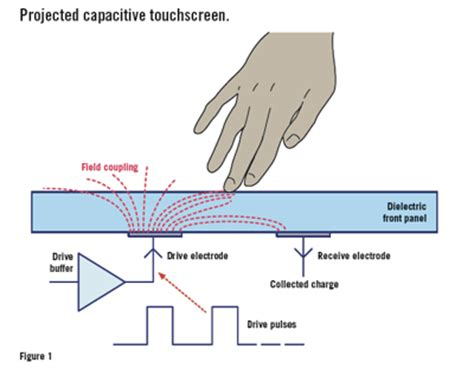 how does a water capacitor work getting in touch with capacitance sensor algorithms embedded