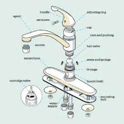 Kitchen Faucet Parts Get A Handle On The Kitchen Faucet Alps Water Damage
