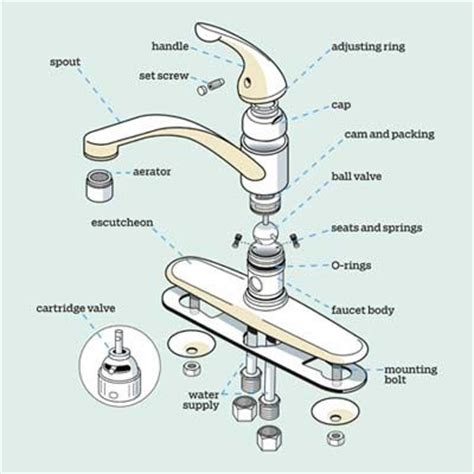 parts of a kitchen faucet diagram get a handle on the kitchen faucet alps water damage