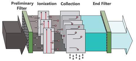 electrostatic ionic  uv filtration pickairpurifier