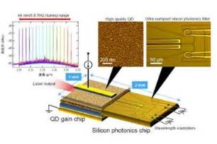 tunable laser diodes new heterogeneous wavelength tunable laser diode for high frequency efficiency