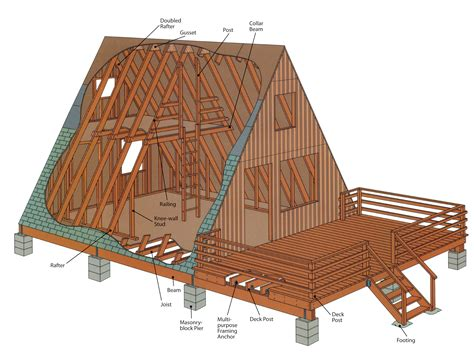 looking to build a house simplistic and easy to build a frame cabin house