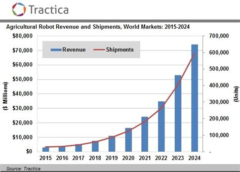 cleaning robot market estimated high sales by 2016 2024 qwtj live farm robotics lots of progress but far from the finish