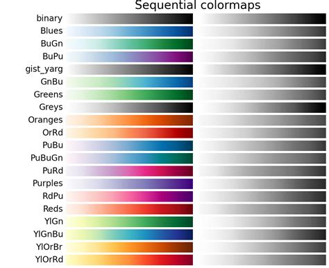 color in choosing colormaps matplotlib 1 4 3 documentation