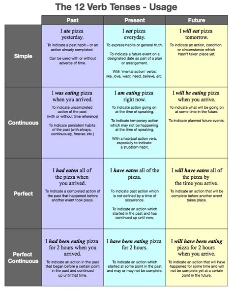 pattern of 12 tenses 12 verb tenses table learning english grammar tenses
