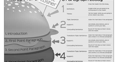 Audio Visual Education Essay by Walder Education Pavilion Of Torah Umesorah Recipe For A Glatt Kosher 5 Paragraph Essay
