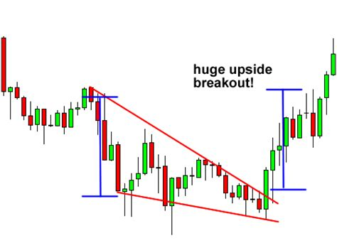 candlestick pattern babypips how to trade wedge chart patterns in forex