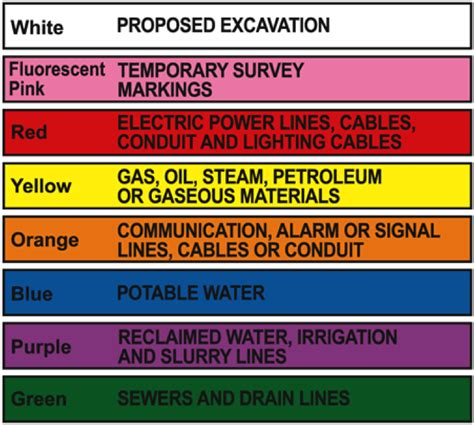 paint colors for underground utilities submitting a one call system locate request grm networks