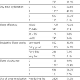 sleep quality pdf pdf sleep quality and its psychological correlates among