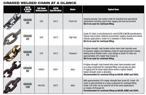 steel grades explained understanding the difference between chain grades and how