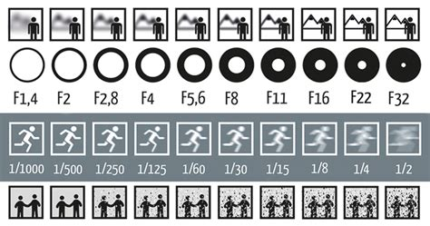 photography setting chart single picture explains how aperture shutter speed and