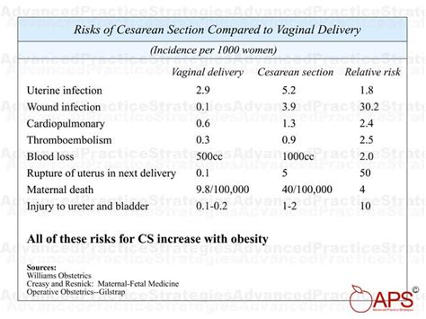 c section risks complications from c section 28 images cesarean