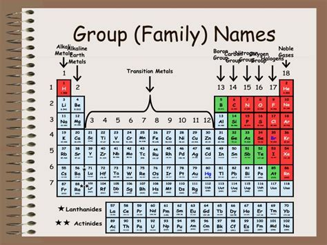 Family Names Periodic Table by Ppt Periodic Table Of Elements Powerpoint Presentation