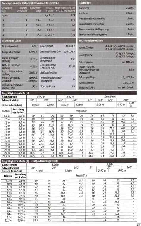 Angebot Freibleibend Text Gleisbaukran E Krc 810 T Ab K 246 Nigsborn Gleisbaukrane In Gleisbautechnik Auf Appavis
