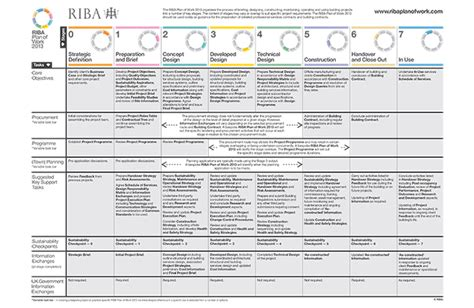 design and build contract stages riba plan of work