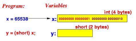 bit pattern numbers the bit pattern 00000000 00000001 00000000 00000010