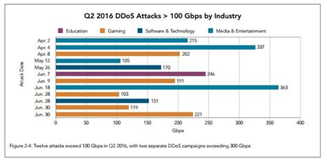best ddos program according to the akamai q2 2016 report the number of ddos