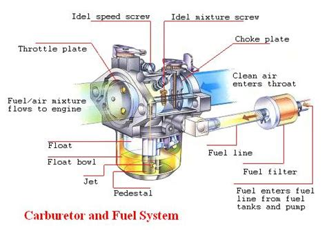 Vakum Assy Spin the functions of carburetor car tune up