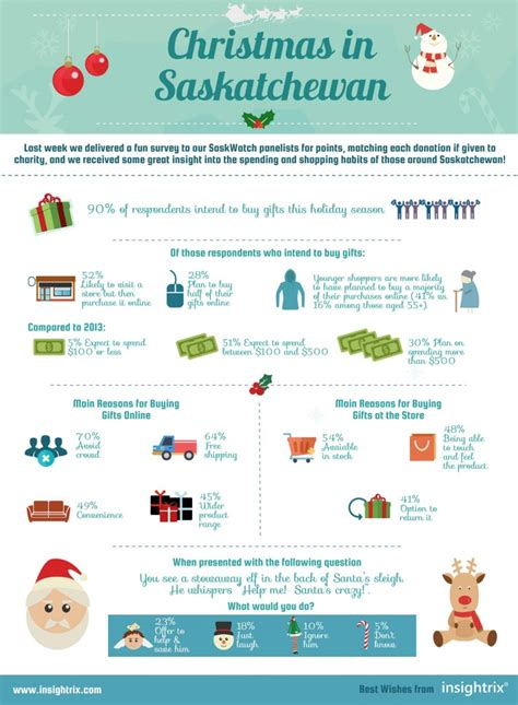 holiday spending habits of saskatchewan residents facts