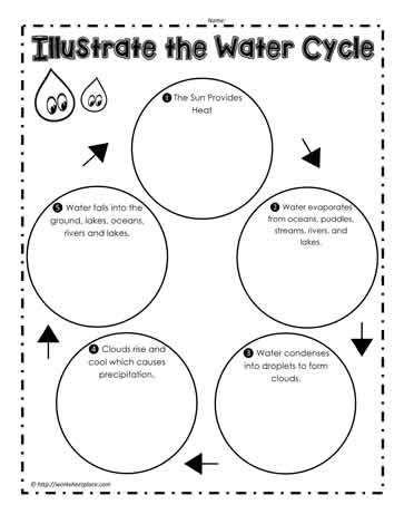 The Water Cycle Worksheets by Illustrate The Water Cycle Worksheets