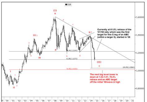 elliott wave analysis big corrective pattern on eurusd eur usd a b c pattern the next big level goldman