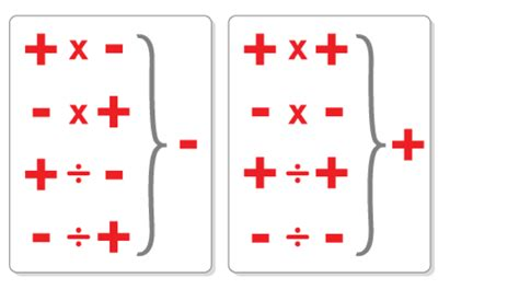 pattern rule for integers math hannah s site