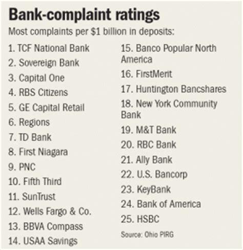 Complaint Letter To Td Bank Complaint Letters Letter Sles Templates