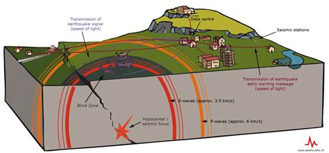 earthquake alert sed frequently asked questions faq