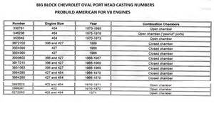 327 chevy engine block identification numbers 327 free