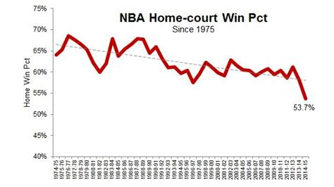 nba home court advantage in decline