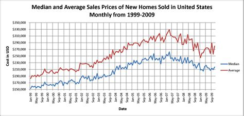 house sale prices file median and average sales prices of new homes sold in united states monthly from