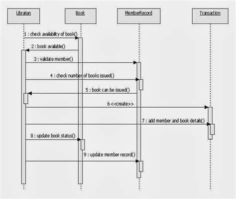 sequence diagram examples the information and