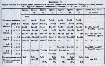 la tavola periodica di mendeleev tavola periodica di mendeleev
