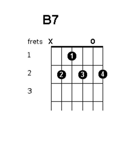 B Guitar Chord Variations