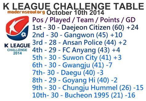korea k league challenge zusammenfassung k league challenge s 252 dkorea