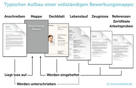 Bewerbungsunterlagen Im Anhang Downloadbereich Ausbildungskompass F 252 R Kreuztal Und
