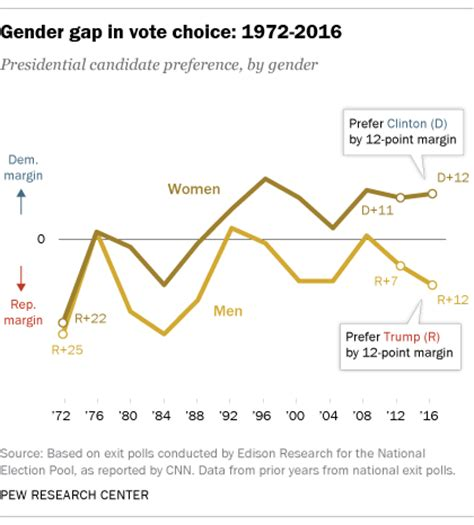 how the faithful voted a preliminary 2016 analysis pew behind trump s victory divisions by race gender and