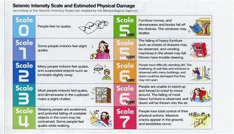 Earthquake Scale | earthquakes scale intensity images