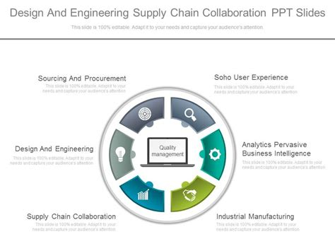 design and manufacturing national 5 design and engineering supply chain collaboration ppt