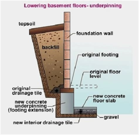 adding height to your basement underpinning or benching
