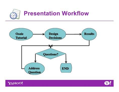 oozie workflow oozie workflow 28 images java use knime to define an