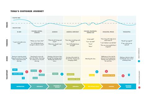Pole4fit Customer Journey Map Customer Journey Map Template Pdf