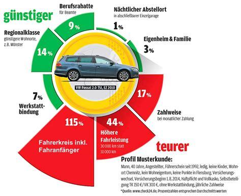Auto G Nstig Versicherung by Auto Versicherung Tarife Images Usseek