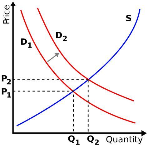 economic graph maker ecological economics